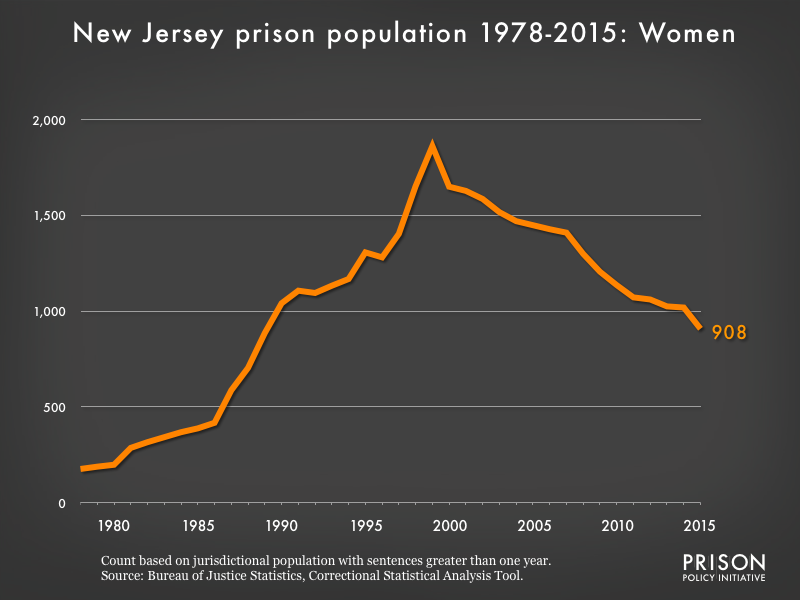 Graph showing the number of women in New Jersey state prisons from 1978 to 2015. In 1978, there were 176 women in New Jersey state prisons. By 2015, the number of women in prison had grown to 908.