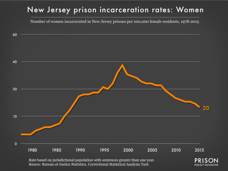 Graph showing the incarceration rate for women in New Jersey state prisons. In 1978, there were 5 women incarcerated per 100,000 women in New Jersey. By 2015, the women's incarceration rate in New Jersey was 20 per 100,000 women in New Jersey.