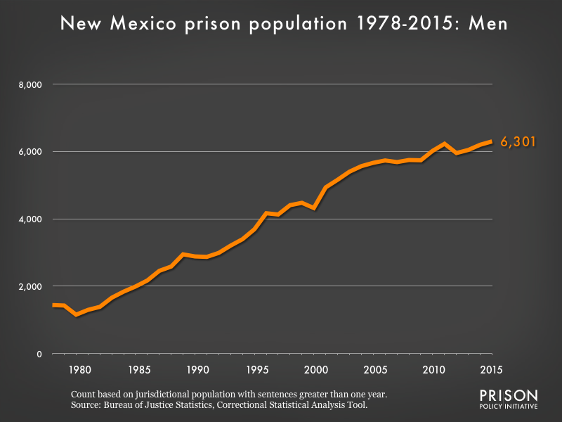 Graph showing the number of men in New Mexico state prisons from 1978 to 2,015. In 1978, there were 1,440 men in New Mexico state prisons. By 2015, the number of men in prison had grown to 6,301.