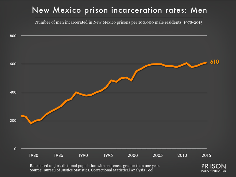 Graph showing the incarceration rate for men in New Mexico state prisons. In 1978, there were 233 men incarcerated per 100,000 men in New Mexico. By 2015, the men's incarceration rate in New Mexico was 610 per 100,000 men in New Mexico.