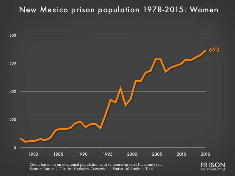 Graph showing the number of women in New Mexico state prisons from 1978 to 2015. In 1978, there were 65 women in New Mexico state prisons. By 2015, the number of women in prison had grown to 693.