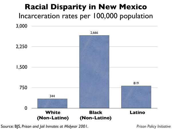 graph showing the incarceration rates by race for New Mexico