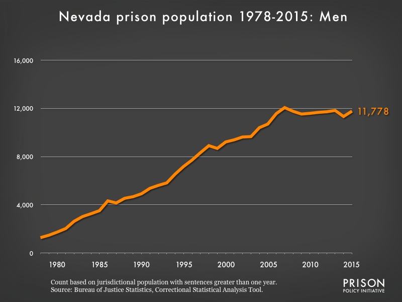 Graph showing the number of men in Nevada state prisons from 1978 to 2,015. In 1978, there were 1,274 men in Nevada state prisons. By 2015, the number of men in prison had grown to 11,778.