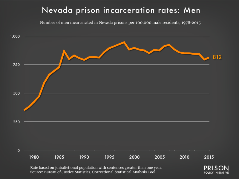 Graph showing the incarceration rate for men in Nevada state prisons. In 1978, there were 350 men incarcerated per 100,000 men in Nevada. By 2015, the men's incarceration rate in Nevada was 812 per 100,000 men in Nevada.
