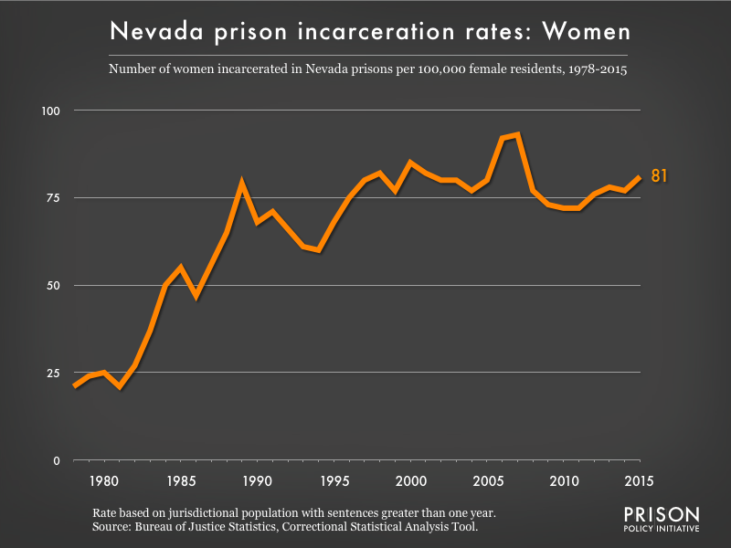 Graph showing the incarceration rate for women in Nevada state prisons. In 1978, there were 21 women incarcerated per 100,000 women in Nevada. By 2015, the women's incarceration rate in Nevada was 81 per 100,000 women in Nevada.