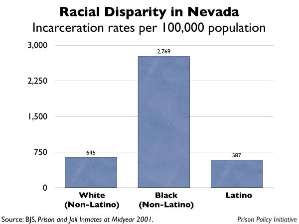 graph showing the incarceration rates by race for Nevada