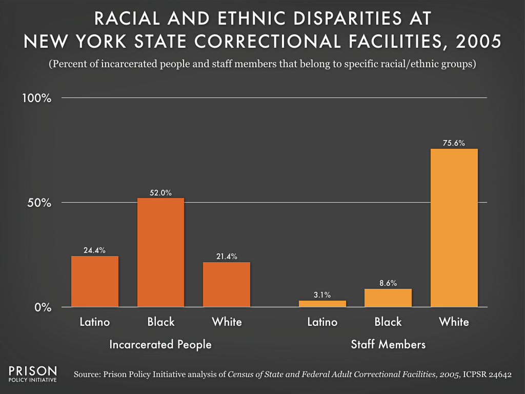 This graph shows that, just like in Attica, Black and Latino inmates across New York State are more likely to be overseen by white staff members. In 2005, about 77% of incarcerated people were Black or Latino, but less than 12% of New York State correctional staff members were Black or Latino.