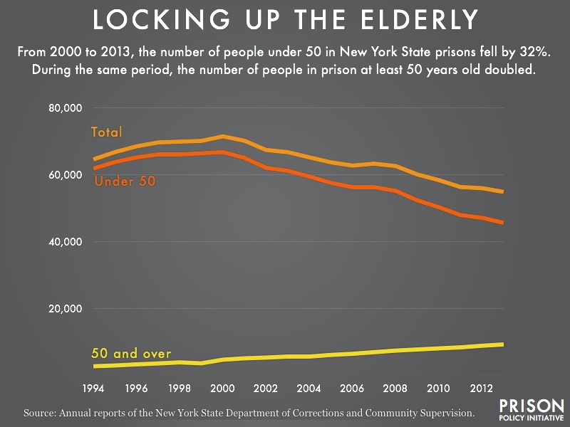 graph showing the rise of the number of people 50 and over in NY State prisons while the number of people under 50 declines