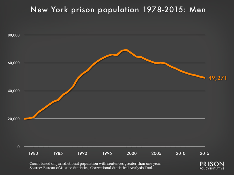 Graph showing the number of men in New York state prisons from 1978 to 2,015. In 1978, there were 19,899 men in New York state prisons. By 2015, the number of men in prison had grown to 49,271.