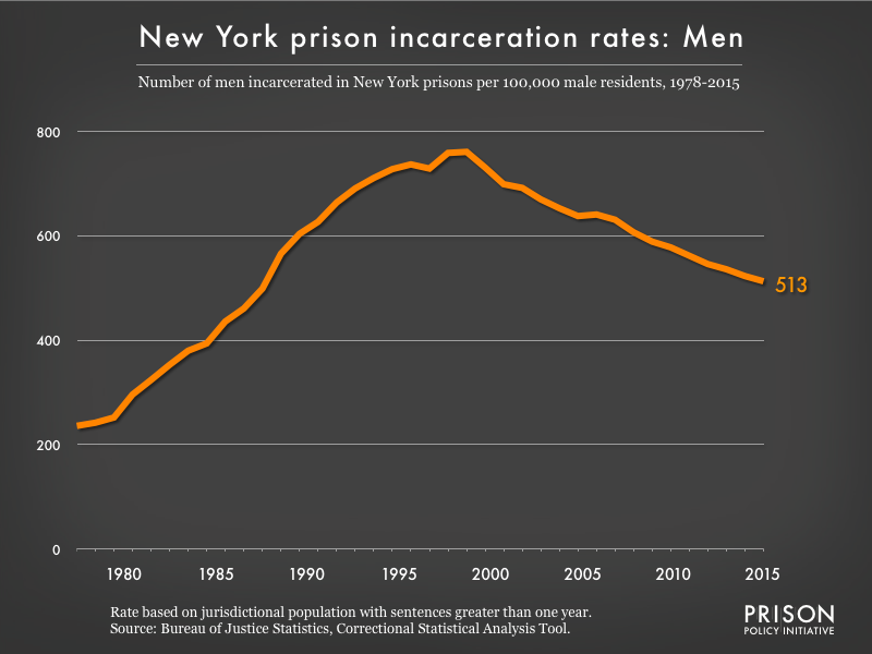 Graph showing the incarceration rate for men in New York state prisons. In 1978, there were 236 men incarcerated per 100,000 men in New York. By 2015, the men's incarceration rate in New York was 513 per 100,000 men in New York.