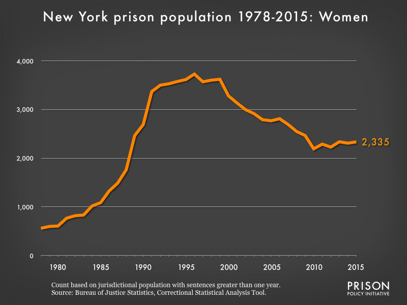 Graph showing the number of women in New York state prisons from 1978 to 2015. In 1978, there were 560 women in New York state prisons. By 2015, the number of women in prison had grown to 2,335.