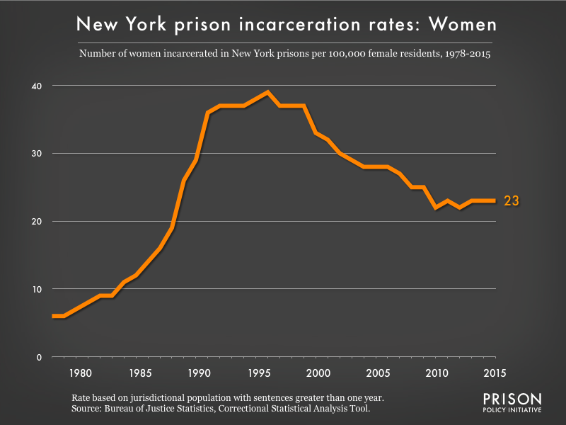 Graph showing the incarceration rate for women in New York state prisons. In 1978, there were 6 women incarcerated per 100,000 women in New York. By 2015, the women's incarceration rate in New York was 23 per 100,000 women in New York.