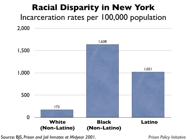 graph showing the incarceration rates by race for New York
