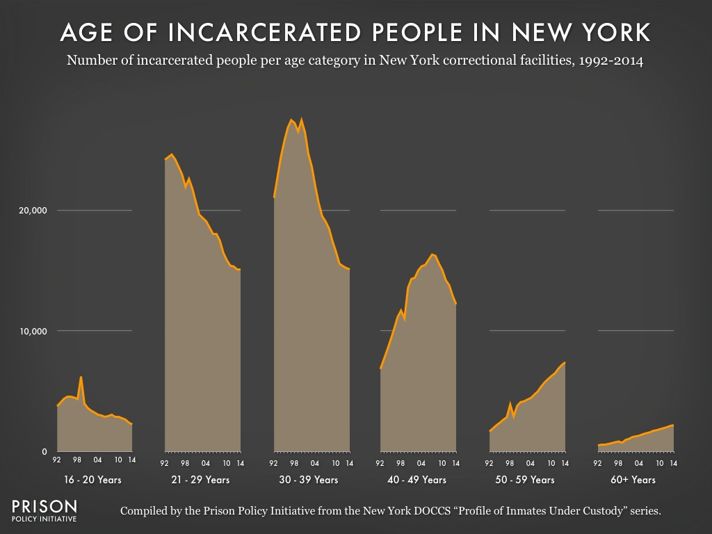 Graph showing the number of people in New York state prisons per year between 1992 and 2014 by age.