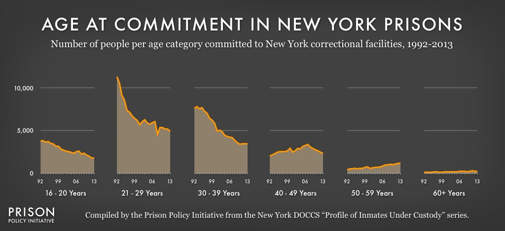 Graph showing the number of people sent to New York state prisons per year between 1992 and 2013 by age.