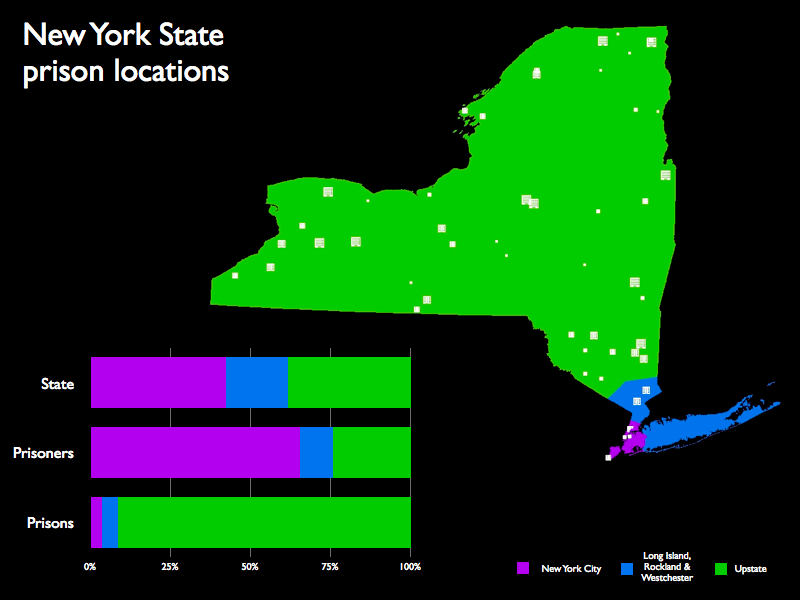 A map of the prison locations in New York and a graph showing that while New York City, Long Island and Westchester residents make up about 75% of New York's prisoners, only about 15% of the state's prisoners are incarcerated in that area