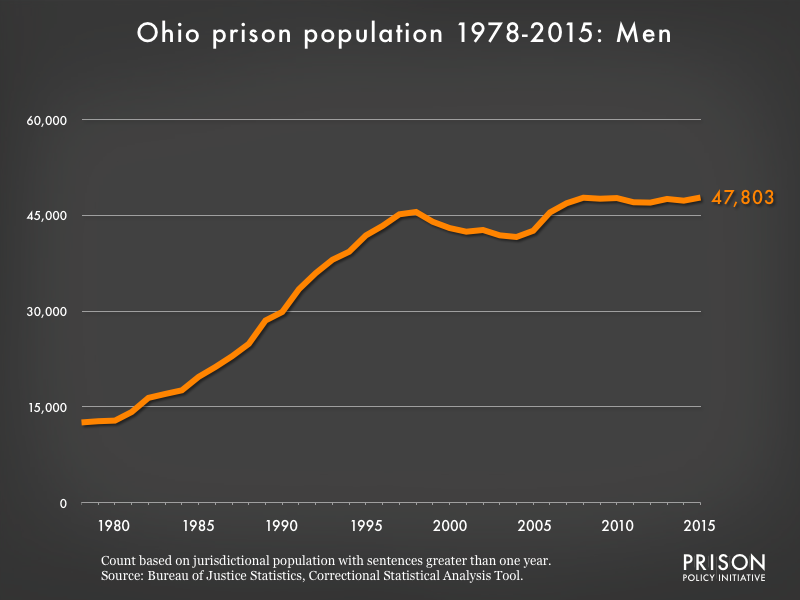 Graph showing the number of men in Ohio state prisons from 1978 to 2,015. In 1978, there were 12,569 men in Ohio state prisons. By 2015, the number of men in prison had grown to 47,803.