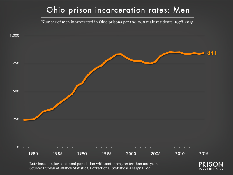 Graph showing the incarceration rate for men in Ohio state prisons. In 1978, there were 241 men incarcerated per 100,000 men in Ohio. By 2015, the men's incarceration rate in Ohio was 841 per 100,000 men in Ohio.