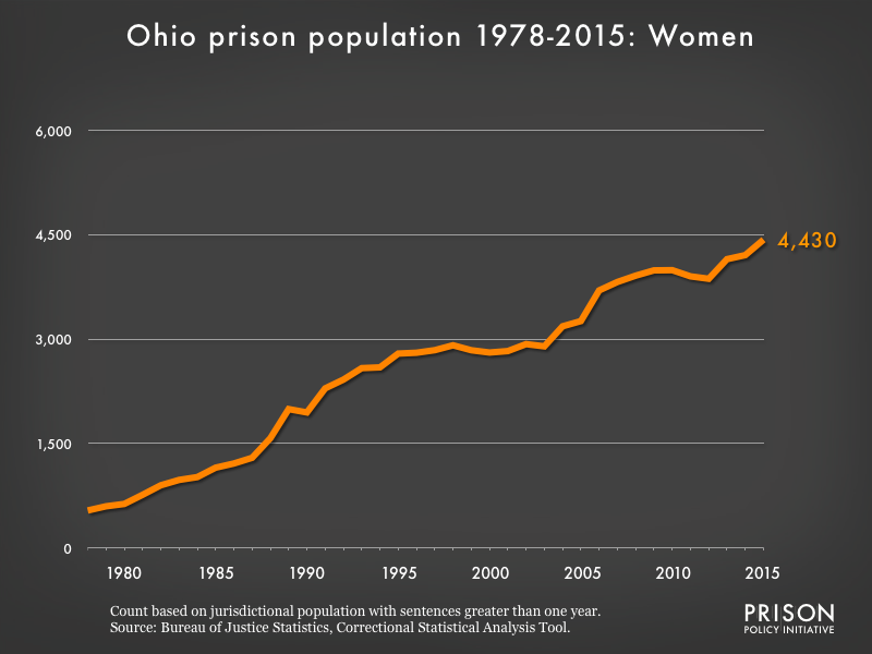 Graph showing the number of women in Ohio state prisons from 1978 to 2015. In 1978, there were 538 women in Ohio state prisons. By 2015, the number of women in prison had grown to 4,430.