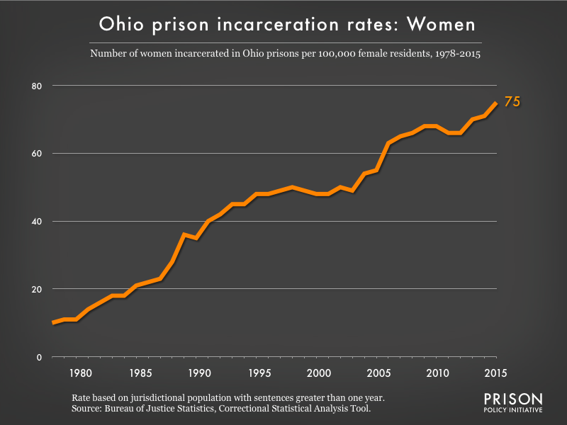 Graph showing the incarceration rate for women in Ohio state prisons. In 1978, there were 10 women incarcerated per 100,000 women in Ohio. By 2015, the women's incarceration rate in Ohio was 75 per 100,000 women in Ohio.