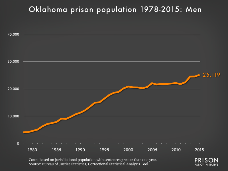 Graph showing the number of men in Oklahoma state prisons from 1978 to 2,015. In 1978, there were 4,010 men in Oklahoma state prisons. By 2015, the number of men in prison had grown to 25,119.