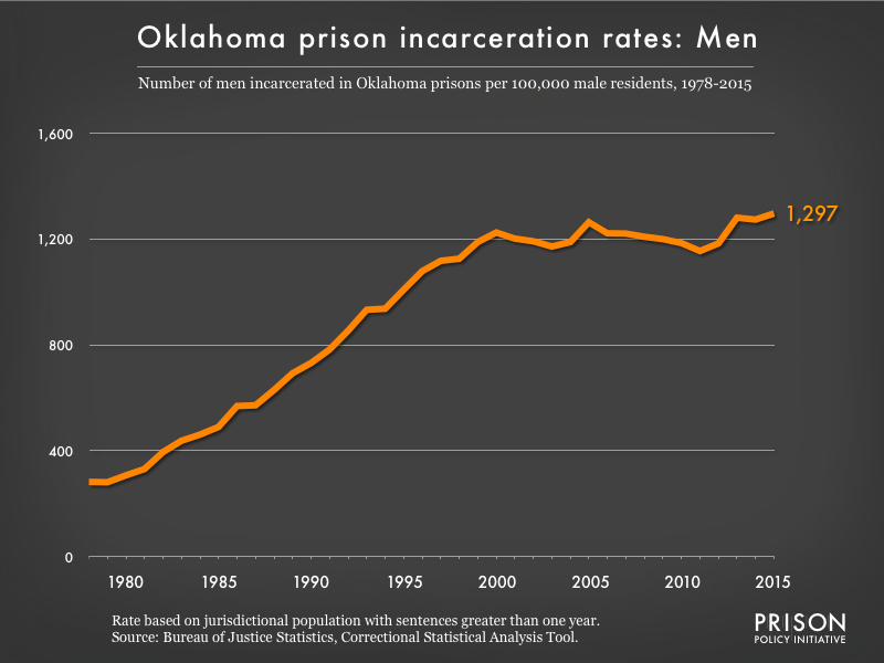 Graph showing the incarceration rate for men in Oklahoma state prisons. In 1978, there were 282 men incarcerated per 100,000 men in Oklahoma. By 2015, the men's incarceration rate in Oklahoma was 1297 per 100,000 men in Oklahoma.