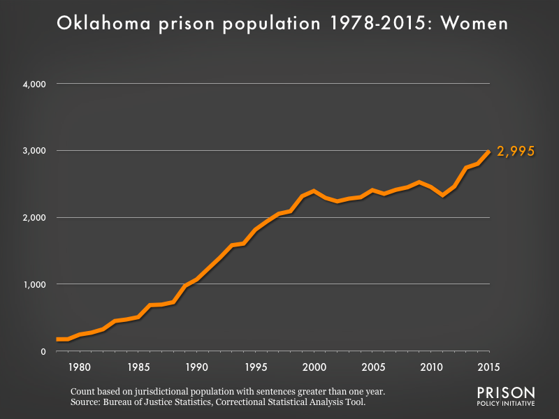 Graph showing the number of women in Oklahoma state prisons from 1978 to 2015. In 1978, there were 176 women in Oklahoma state prisons. By 2015, the number of women in prison had grown to 2,995.