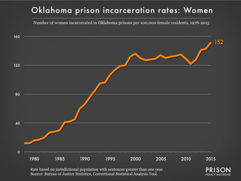 Graph showing the incarceration rate for women in Oklahoma state prisons. In 1978, there were 12 women incarcerated per 100,000 women in Oklahoma. By 2015, the women's incarceration rate in Oklahoma was 152 per 100,000 women in Oklahoma.