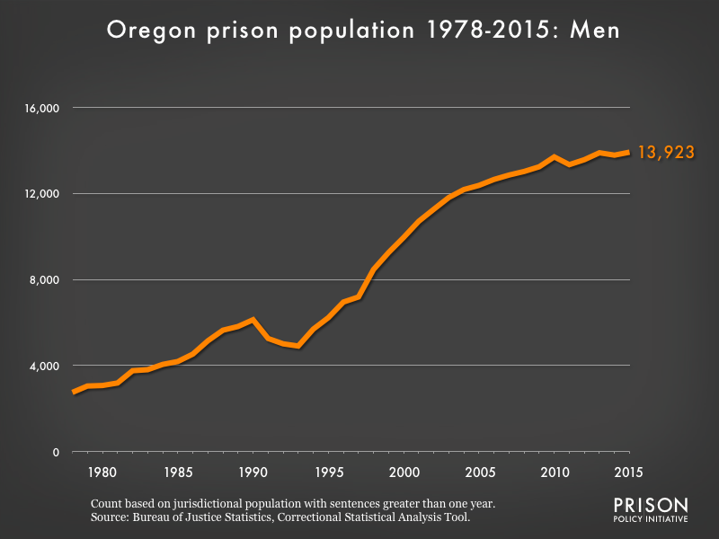 Graph showing the number of men in Oregon state prisons from 1978 to 2,015. In 1978, there were 2,751 men in Oregon state prisons. By 2015, the number of men in prison had grown to 13,923.