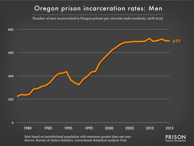 Graph showing the incarceration rate for men in Oregon state prisons. In 1978, there were 223 men incarcerated per 100,000 men in Oregon. By 2015, the men's incarceration rate in Oregon was 699 per 100,000 men in Oregon.
