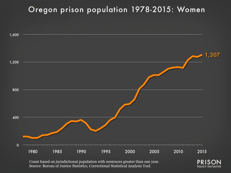 Graph showing the number of women in Oregon state prisons from 1978 to 2015. In 1978, there were 122 women in Oregon state prisons. By 2015, the number of women in prison had grown to 1,307.