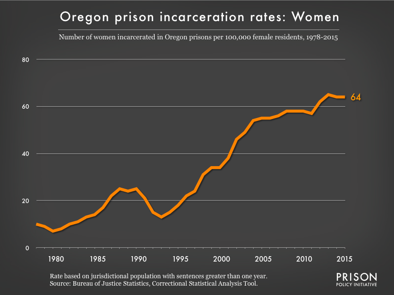 Graph showing the incarceration rate for women in Oregon state prisons. In 1978, there were 10 women incarcerated per 100,000 women in Oregon. By 2015, the women's incarceration rate in Oregon was 64 per 100,000 women in Oregon.