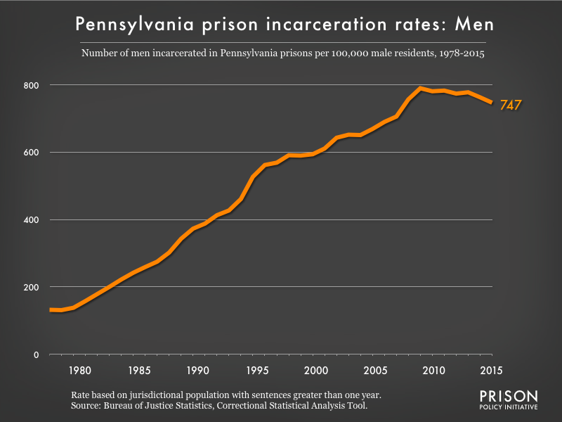 Graph showing the incarceration rate for men in Pennsylvania state prisons. In 1978, there were 132 men incarcerated per 100,000 men in Pennsylvania. By 2015, the men's incarceration rate in Pennsylvania was 747 per 100,000 men in Pennsylvania.