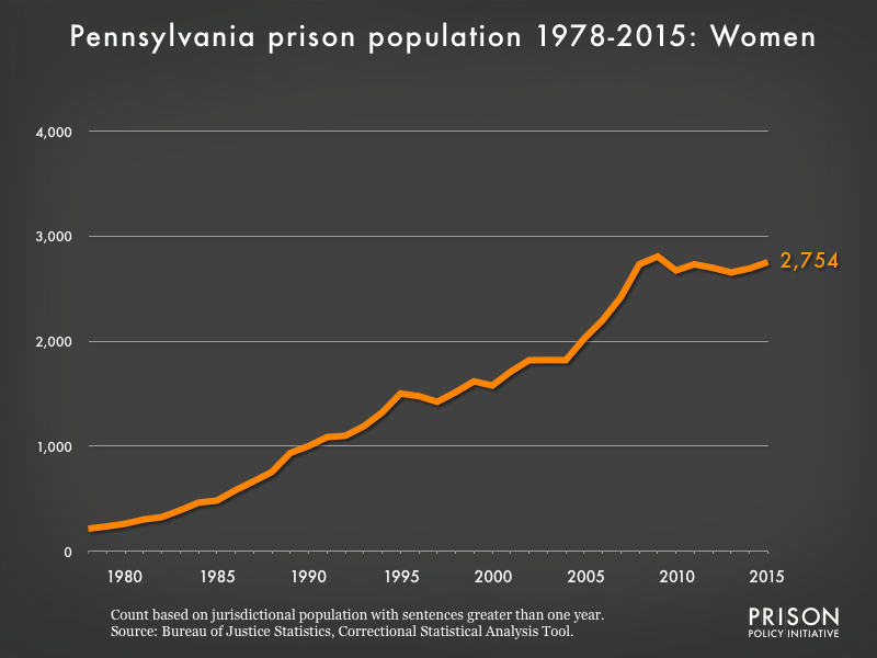 Graph showing the number of women in Pennsylvania state prisons from 1978 to 2015. In 1978, there were 215 women in Pennsylvania state prisons. By 2015, the number of women in prison had grown to 2,754.
