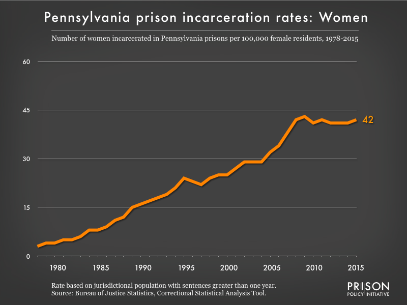 Graph showing the incarceration rate for women in Pennsylvania state prisons. In 1978, there were 3 women incarcerated per 100,000 women in Pennsylvania. By 2015, the women's incarceration rate in Pennsylvania was 42 per 100,000 women in Pennsylvania.
