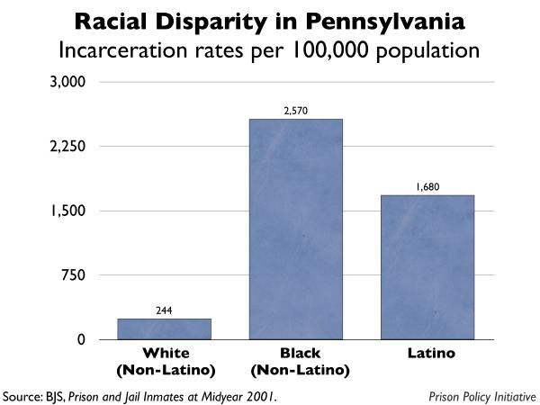 graph showing the incarceration rates by race for Pennsylvania