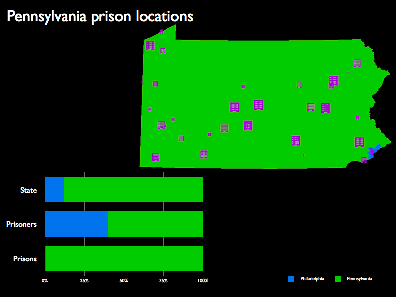 A map of the prison locations in Pennsylvania and a graph showing that while Philadelphia residents make up a disproportionate percentage of Pennsylvania's prisoners, very few of the state's prisoners are incarcerated in Philadelphia