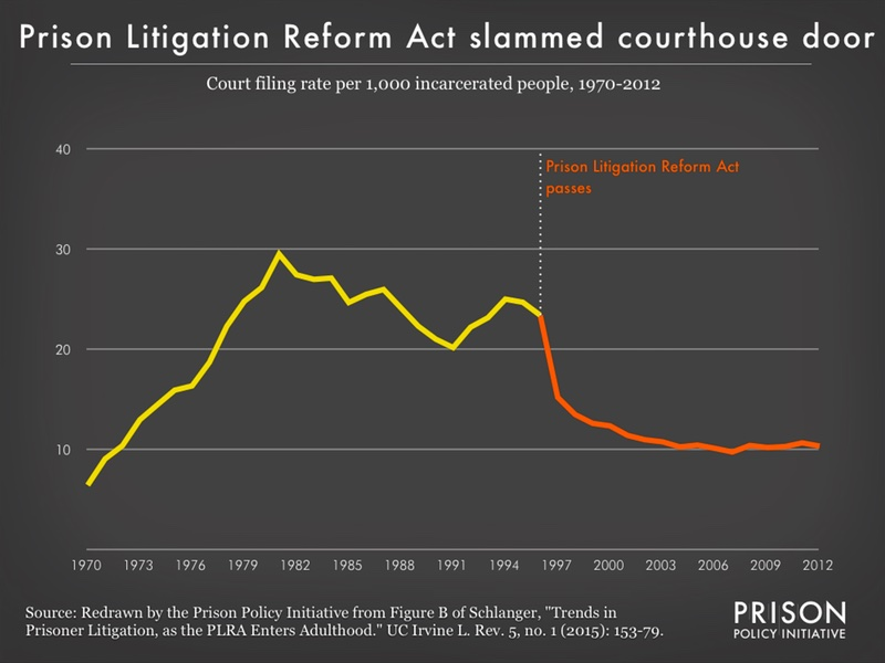 Graph showing the court filing rate for incarcerated people