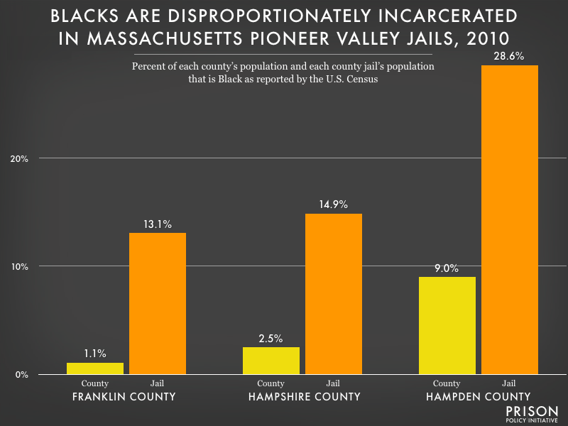 Graph showing that Blacks are disproportionately incarcerated in all three Pioneer Valley Massachusetts jails (Franklin, Hampshire and Hampden Counties.)