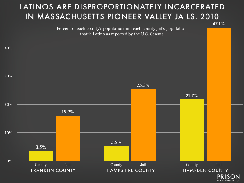 Graph showing that Latinos are disproportionately incarcerated in all three Pioneer Valley Massachusetts jails (Franklin, Hampshire and Hampden Counties.)