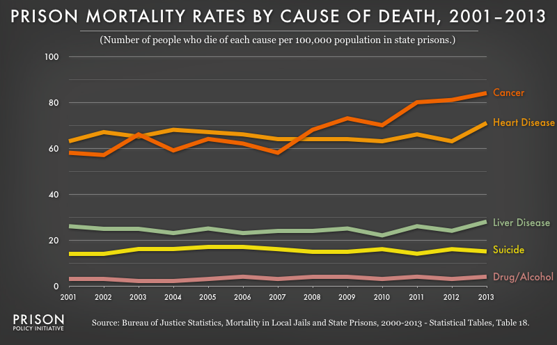 This graph shows that, as opposed to jails, illnesses are the major cause of death for the aging state prison population.