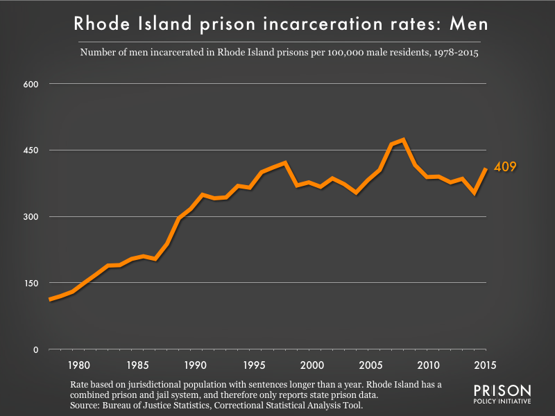Graph showing the incarceration rate for men in Rhode Island state prisons. In 1978, there were 112 men incarcerated per 100,000 men in Rhode Island. By 2015, the men's incarceration rate in Rhode Island was 409 per 100,000 men in Rhode Island.