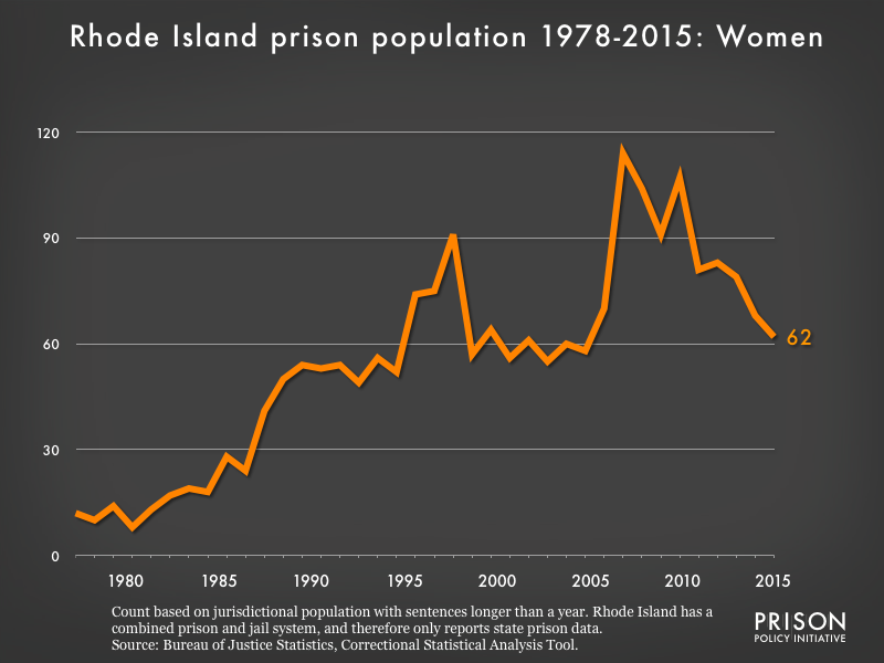 Graph showing the number of women in Rhode Island state prisons from 1978 to 2015. In 1978, there were 12 women in Rhode Island state prisons. By 2015, the number of women in prison had grown to 62.