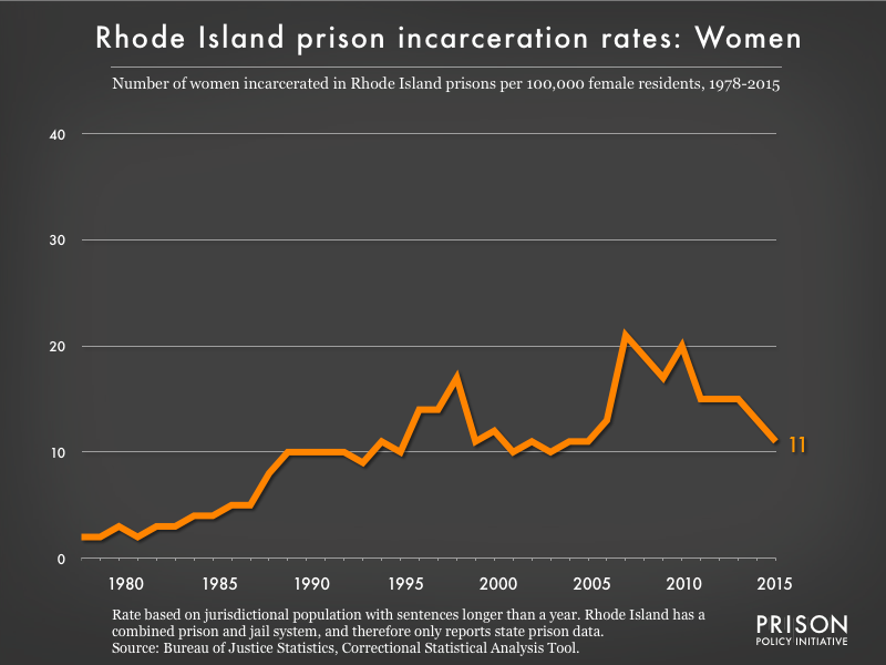 Graph showing the incarceration rate for women in Rhode Island state prisons. In 1978, there were 2 women incarcerated per 100,000 women in Rhode Island. By 2015, the women's incarceration rate in Rhode Island was 11 per 100,000 women in Rhode Island.