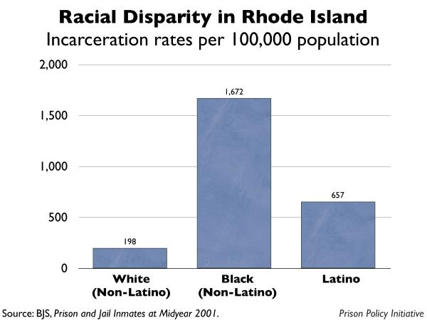 graph showing the incarceration rates by race for Rhode Island