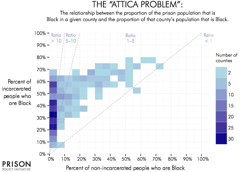 chart showing how many counties are overrepresented with Black people in prison compared to portion of Black people in free population