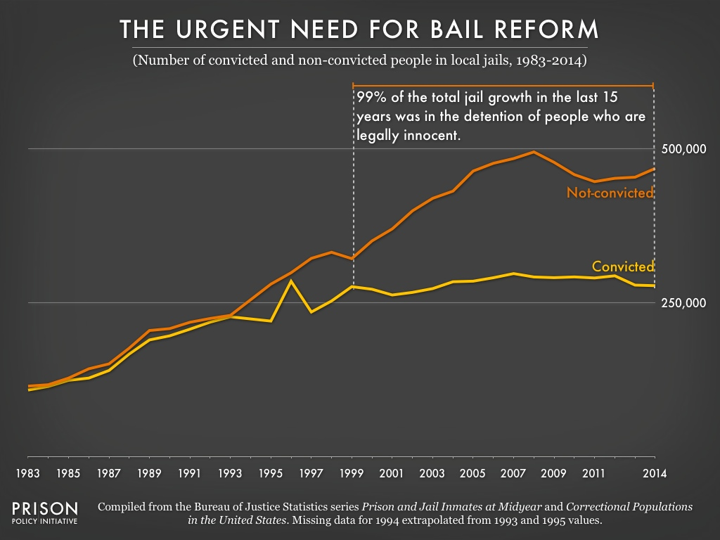 Graph showing the number of people in jails from 1983 to 2014 by whether they have been convicted or not. The number of convicted people stopped growing in 1999, but the number of unconvicted people continues to grow.