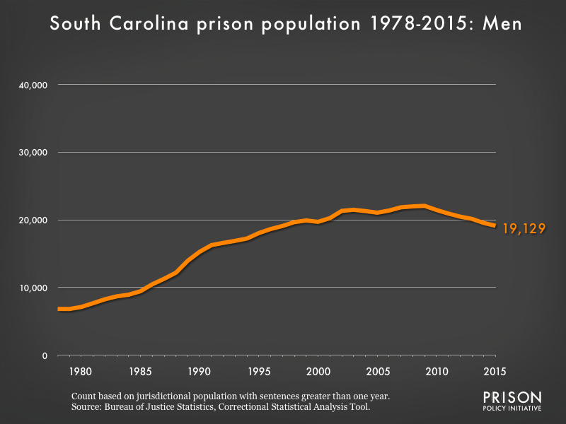 Graph showing the number of men in South Carolina state prisons from 1978 to 2,015. In 1978, there were 6,847 men in South Carolina state prisons. By 2015, the number of men in prison had grown to 19,129.