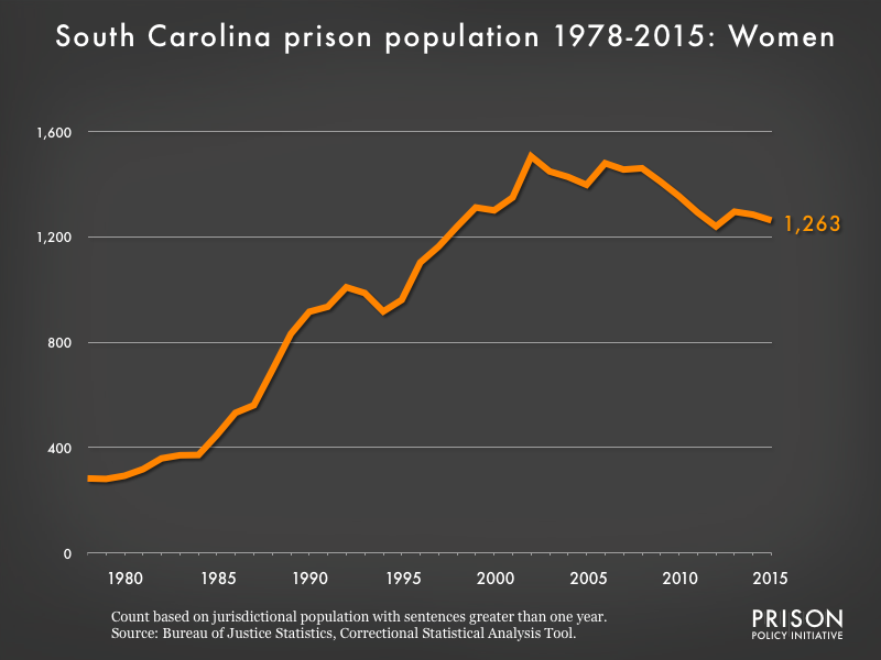 Graph showing the number of women in South Carolina state prisons from 1978 to 2015. In 1978, there were 283 women in South Carolina state prisons. By 2015, the number of women in prison had grown to 1,263.