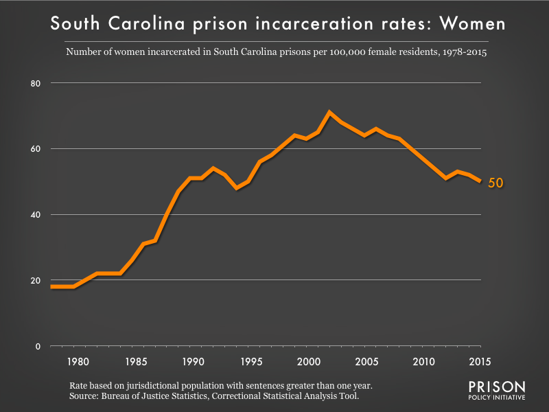 Graph showing the incarceration rate for women in South Carolina state prisons. In 1978, there were 18 women incarcerated per 100,000 women in South Carolina. By 2015, the women's incarceration rate in South Carolina was 50 per 100,000 women in South Carolina.